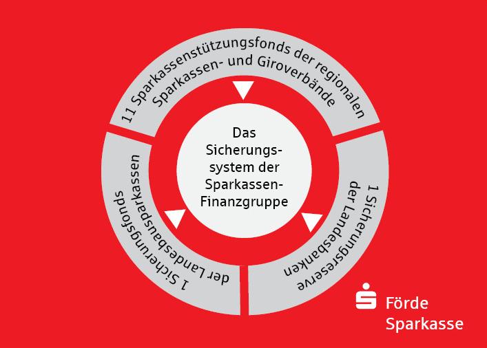 Sicherungssystem Finanzgruppe