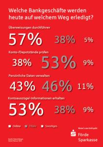 Filialen vs. Online: Kanal-Nutzung-Bankgeschaefte
