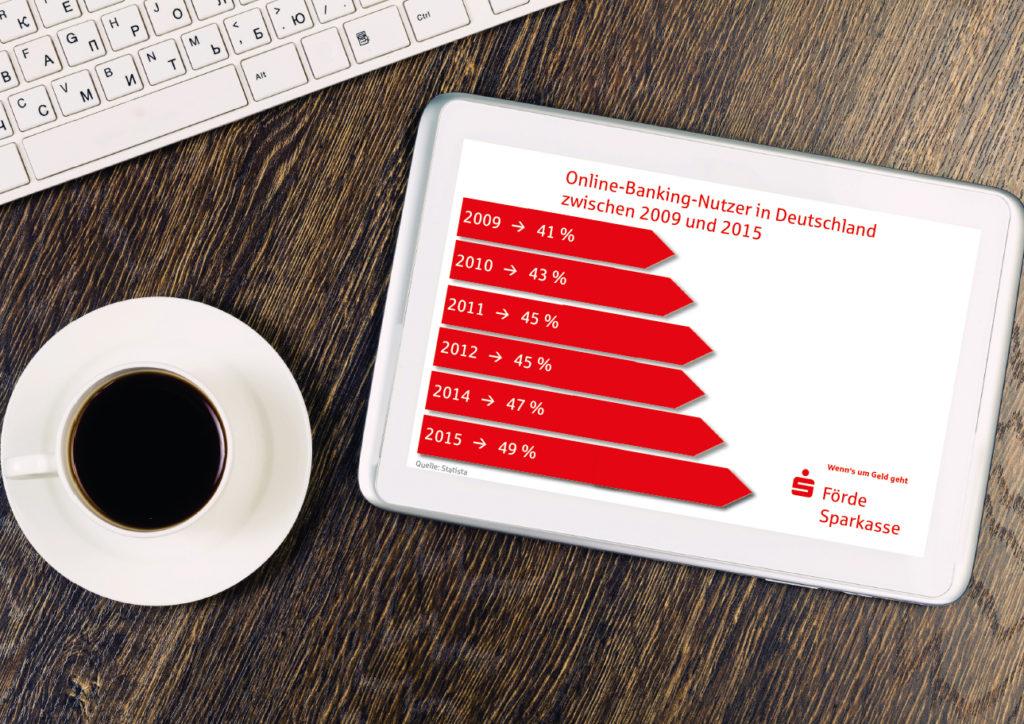 Filiale Online-Banking-Nutzung