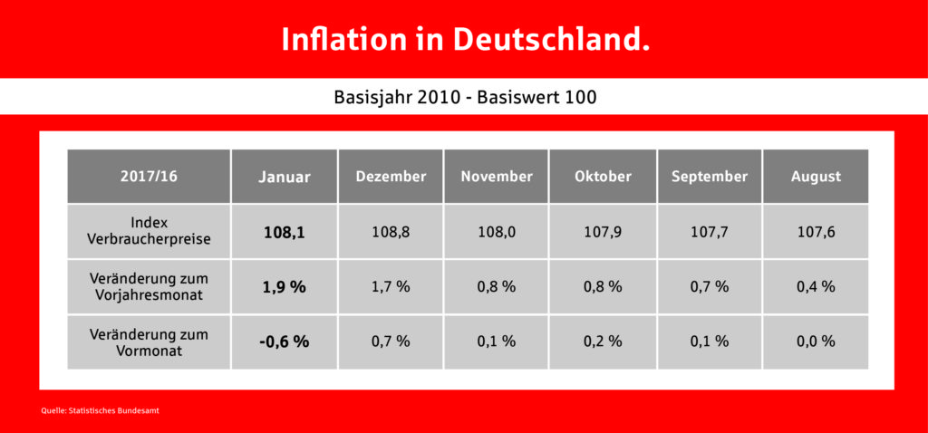 Inflationsraten in Deutschland