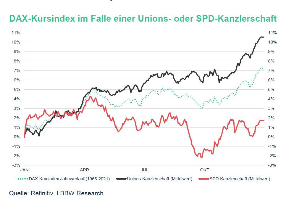 Kurvengrafik DAX Kursindex seit 1965. Vergleich einer Unions- oder SPD Kanzlerschaft, schlägt sich der DAX Index bei einer CDU Kanzlerschaft in der Vergangenheit deutlich besser.