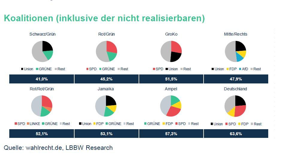 Grafik mit acht Kuchendiagrammen zeigt, dass eine Regierungskoaltition mit Union, SPD und FDP aktuell von den Wählern präferiert wird.