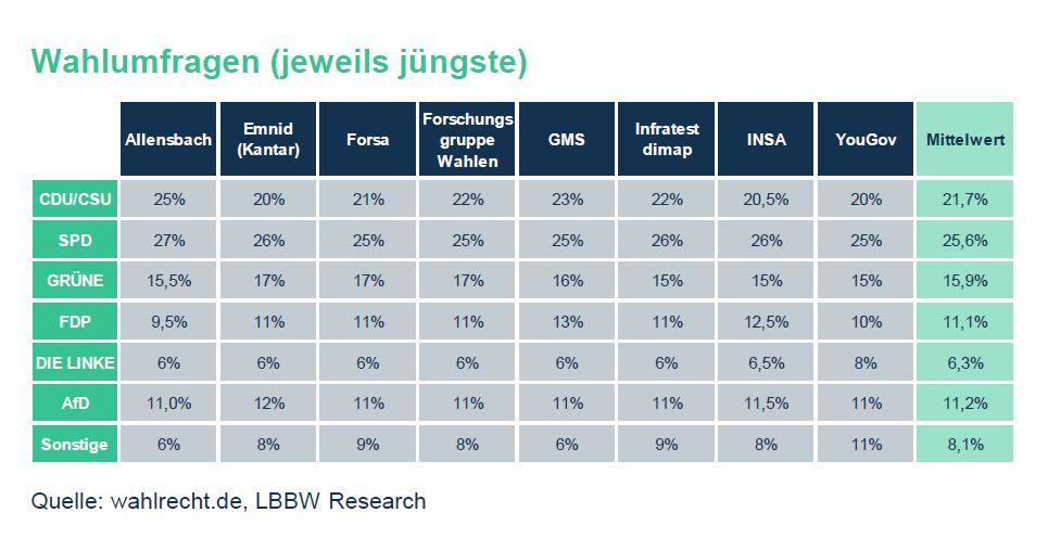 Überblick über die Ergebnisse der jüngsten Wahlumfragen als Diagramm nach den unterschiedlichen Marktforschungsinstituten. SPD im Mittelwert von 25,6 % überall in Führung.