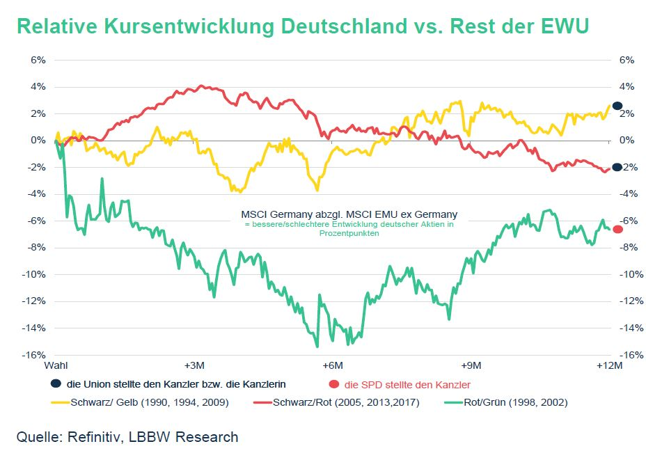 Kurvengrafik Regiegrungskoalitionen seit 1990. Relative Kursentwicklung MSCI Deutschland gegenüber MSCI Europa zeigt, dass in der Vergangenheit der Aktienkurs bei schwarzgelber Regierung am höchten war.
